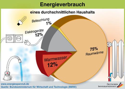 Warmwasseraufbereitung Emsland Meppen Oldenburg